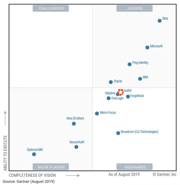 "Graph: Gartner ""Magic Quadrant"" for Access Management, 2019. The x-axis is ""completeness of vision"", and the y-axis is ""ability to execute"". The lower-left quadrant (""Niche players"") contains Optimal IdM, SecureAuth, and Atos (Evidian). The lower-right quadrant (""Visionaries"") contains Micro Focus, Broadcom (CA Technologies), OneLogin, Idaptive, ForgeRock, and Auth0, with Auth0 at the top. The upper-right quadrant (""Leaders"") contains Oracles, IBM, Ping Identity, Microsoft, and Okta."