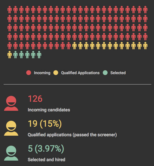 Graph: First version of the candidate breakdown graph, showing 126 incoming candidates, 19 qualified applications (passed the screener), and 5 selected and hired.