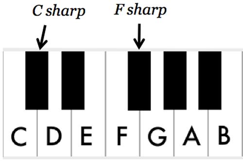 Piano keyboard showing C# and F# keys